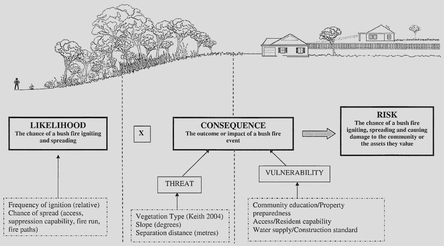 Risk Assessment Diagram